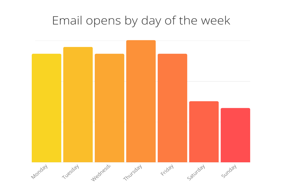 Best time to send newsletters and email campaigns to get open rates