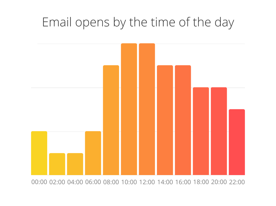 Email open rates by the day time