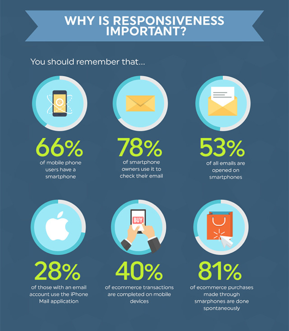email marketing on mobile