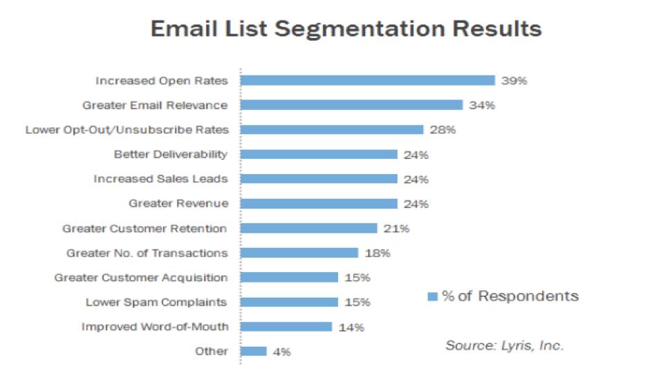 email_list_segmentation_results