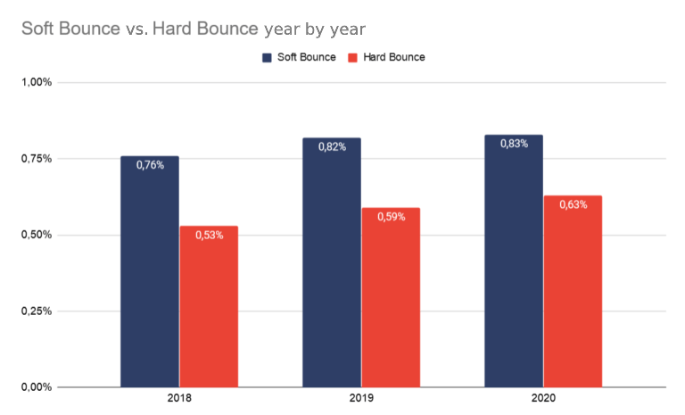 bounce_rate_year_by_year