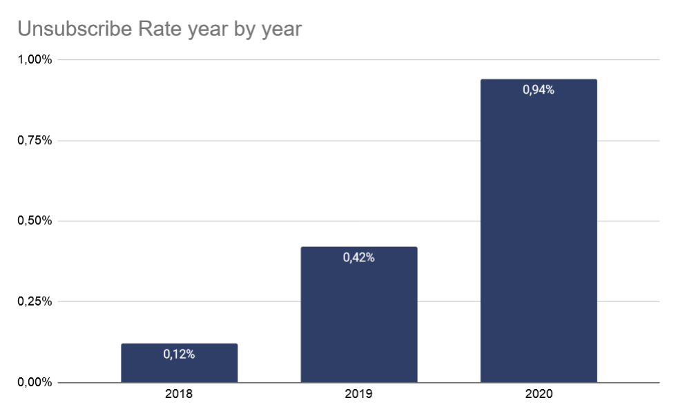 unsubscribe_rate_year_by_year