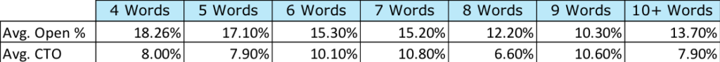 avg_open_rate_by_words_in_subject_line