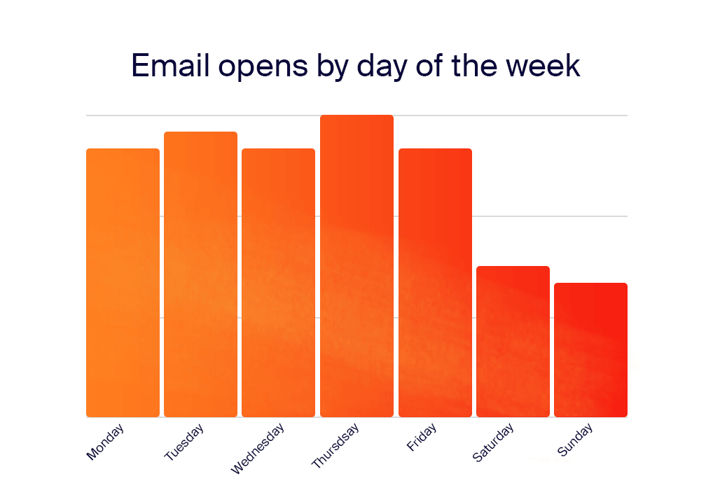email_open_by_day_of_the_week