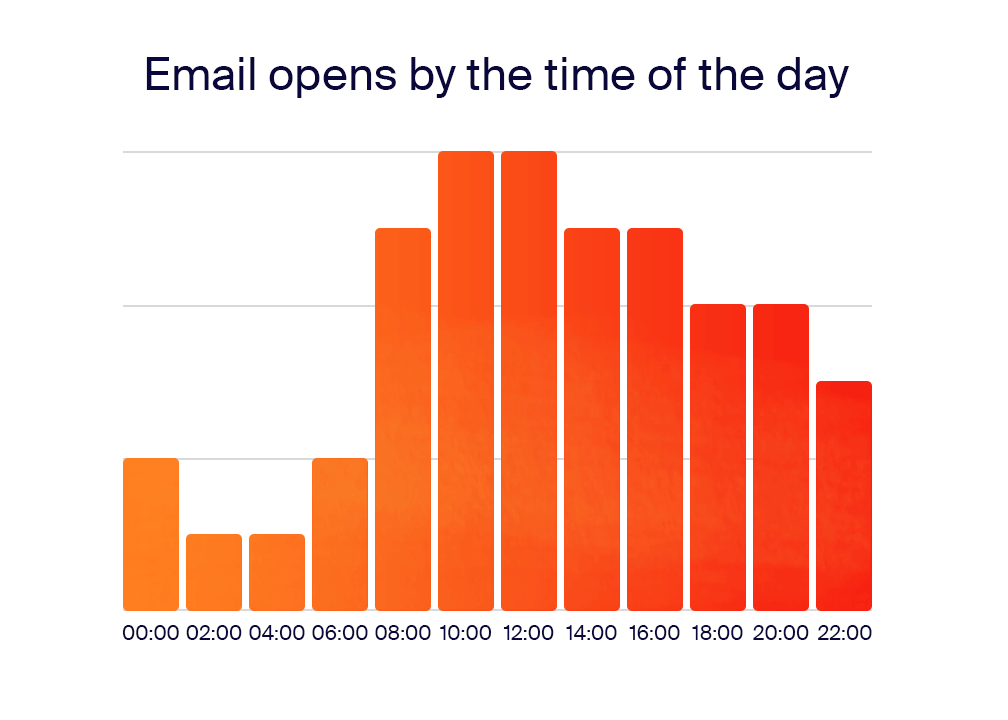 email_opens_by_the_time_of_the_day
