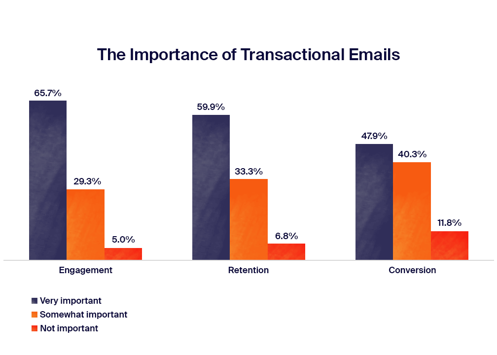 the_importance_of_transactional_emails