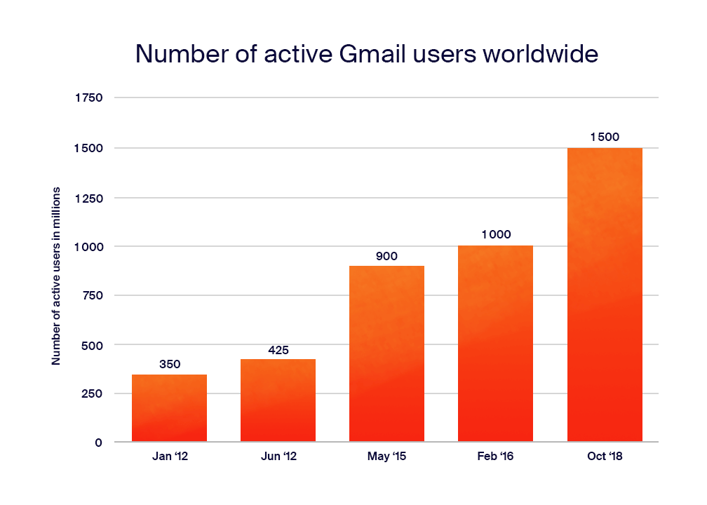 number_of_active_users_gmail_worldwide