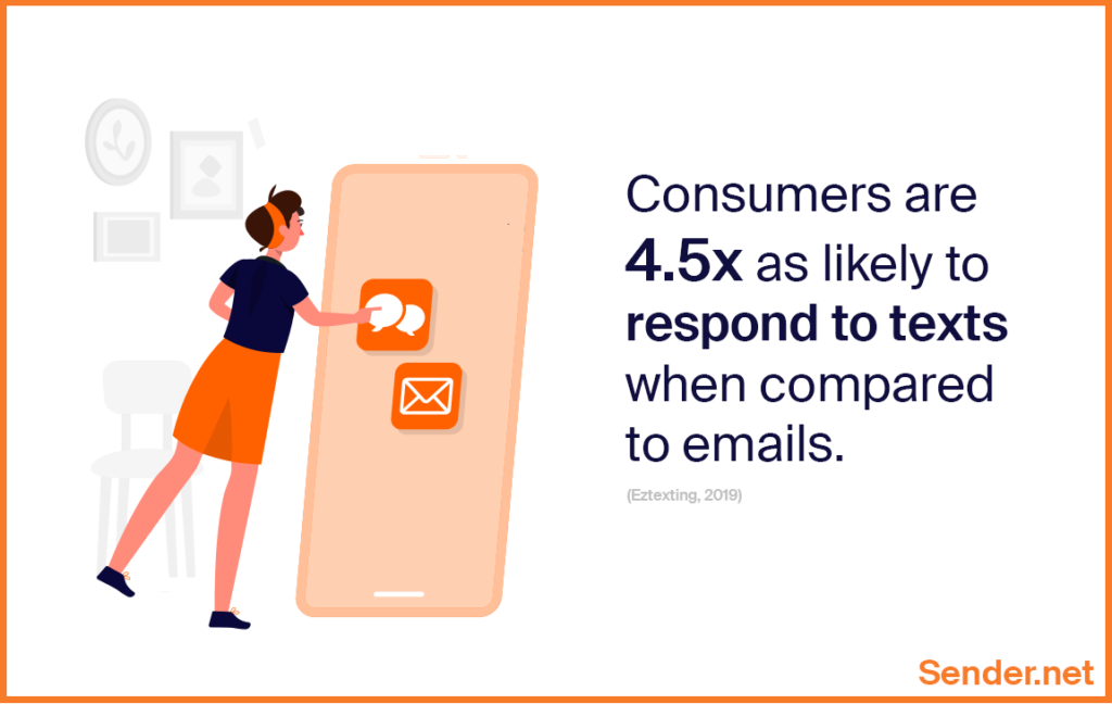consumers are likely to respond to sms text messages