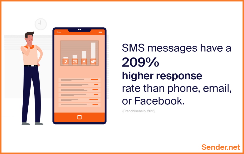 sms_messages_response_rate