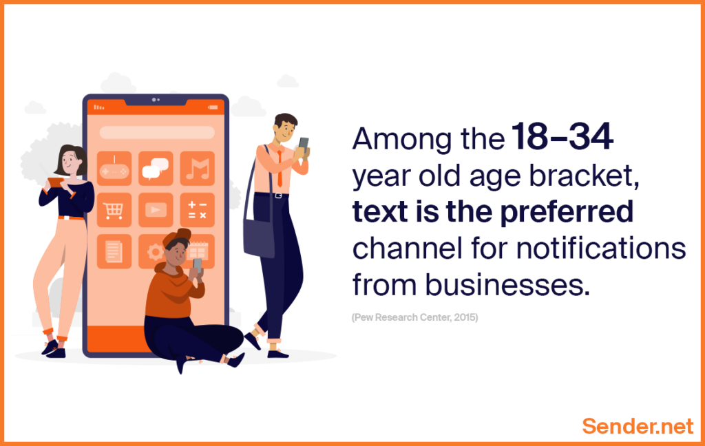 text is the preferred channel for notifications from businesses by 18-34 year old age
