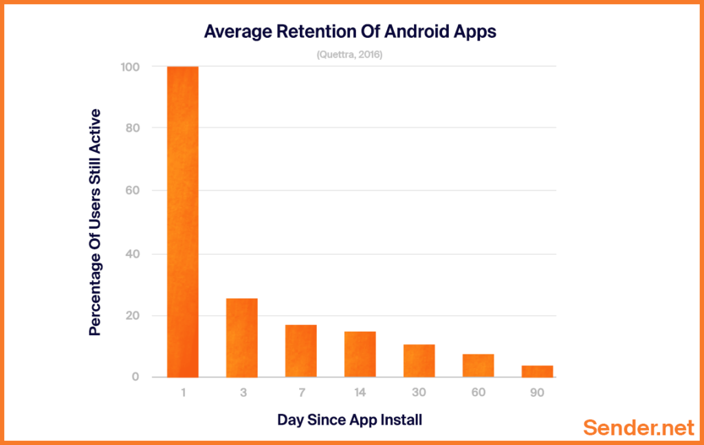average_retention_of_android_apps