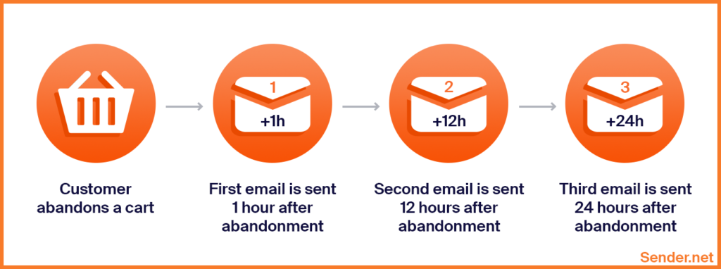 abandoned_cart_email_sequence