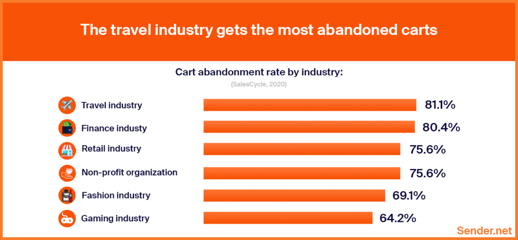 abandoned_cart_losses_by_industry