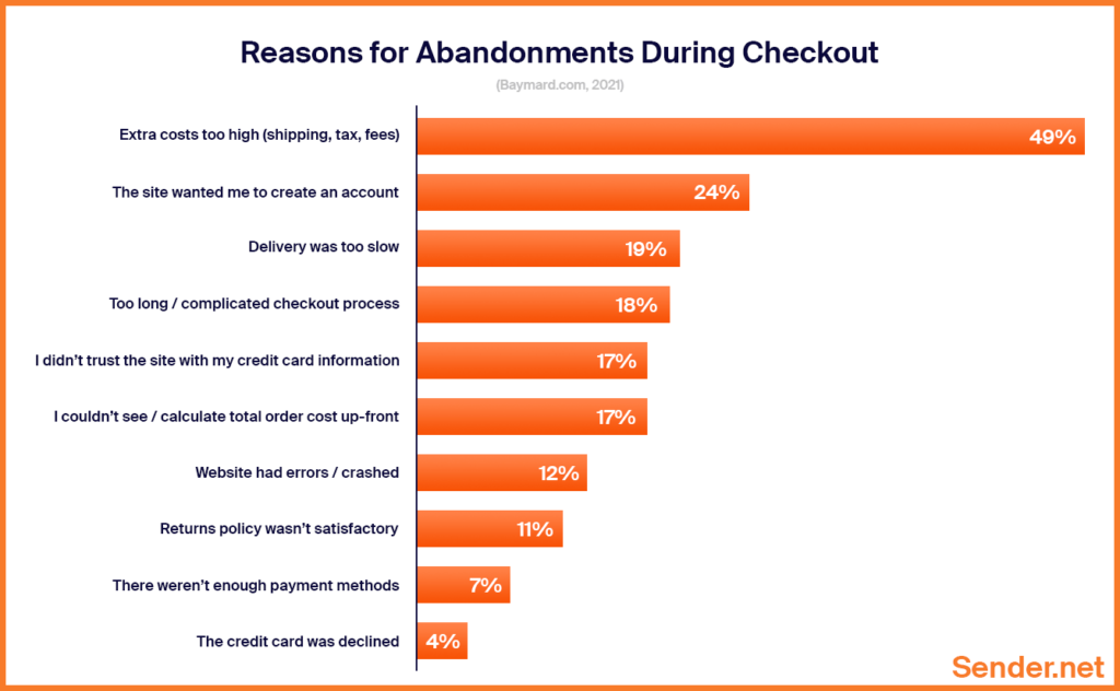 reasons_for_abandonments_during_checkouts