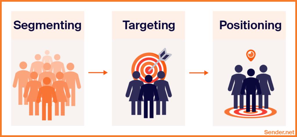segmentation_targeting_positioning