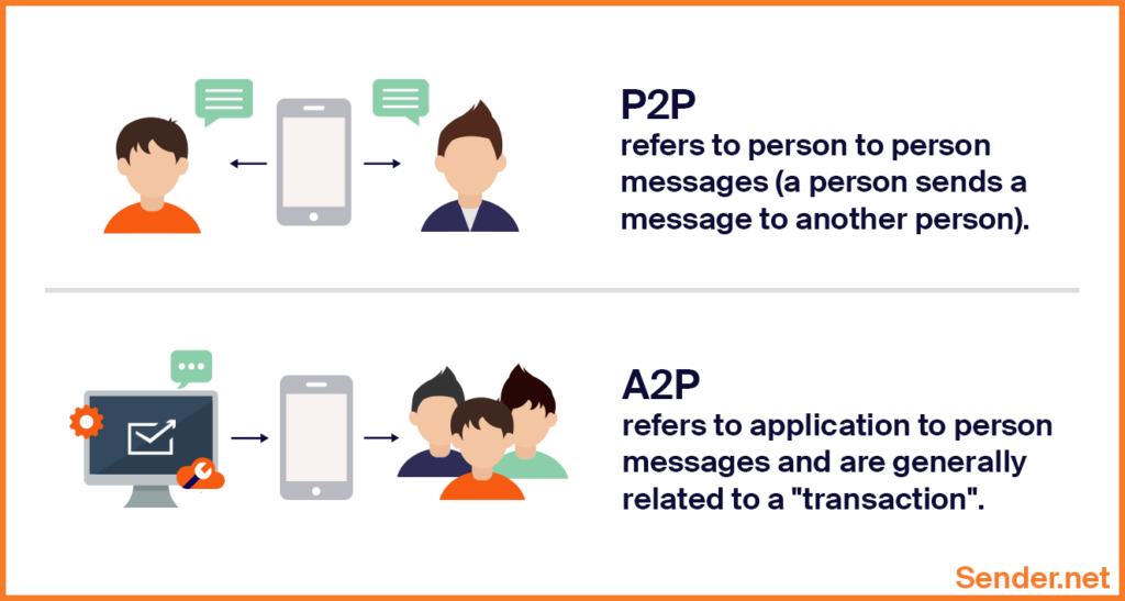p2p_a2p_sms_messaging_definition_differences