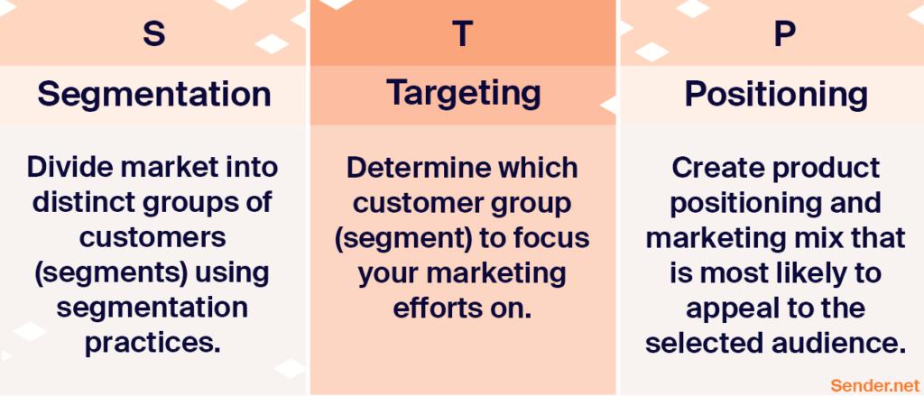 segmentation_targeting_positioning_stp-definition